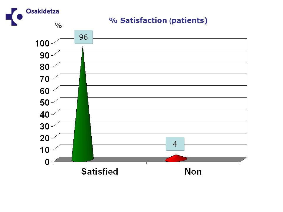 % Satisfaction ( patients) 96 % 4