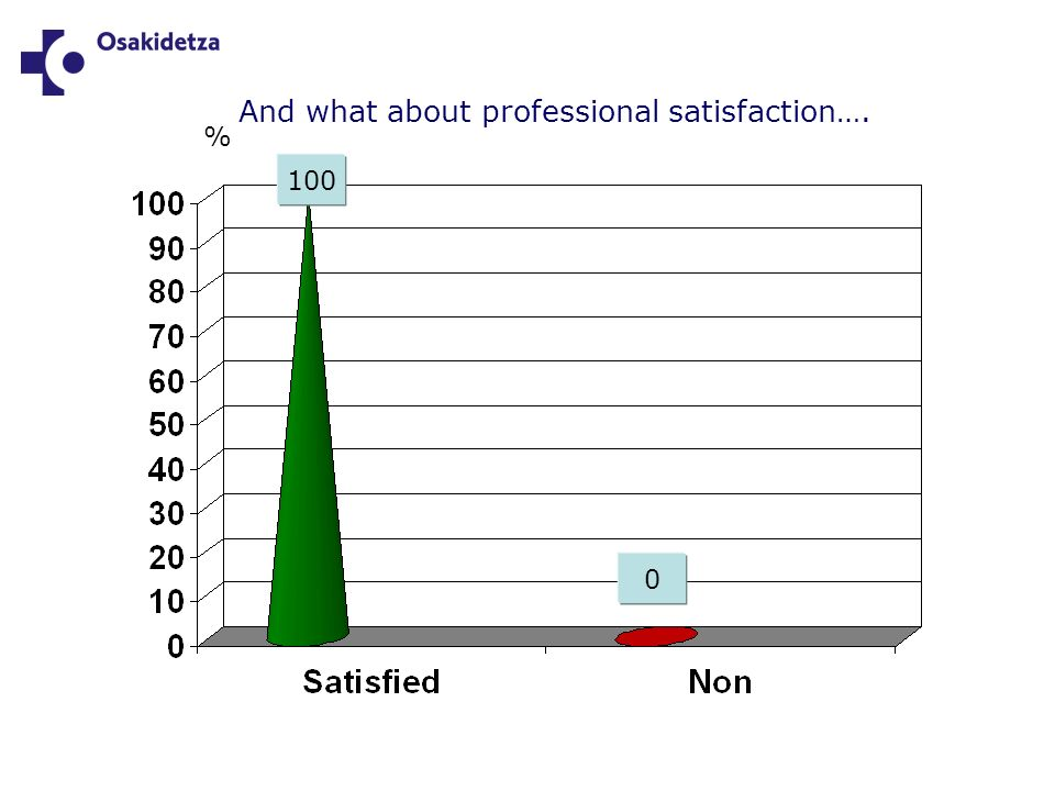 And what about professional satisfaction…. 100 % 0