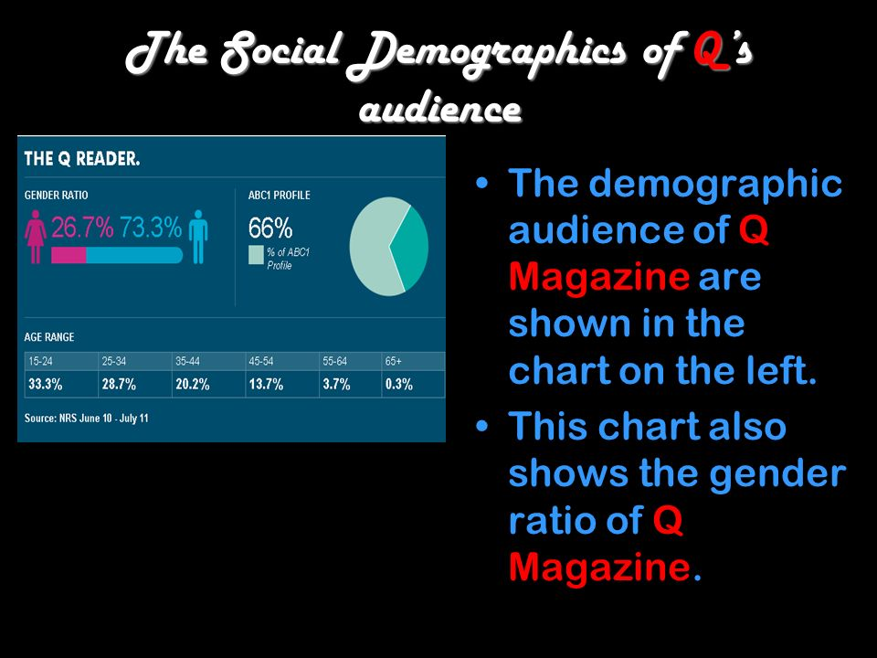 The Social Demographics of Qs audience The demographic audience of Q Magazine are shown in the chart on the left.