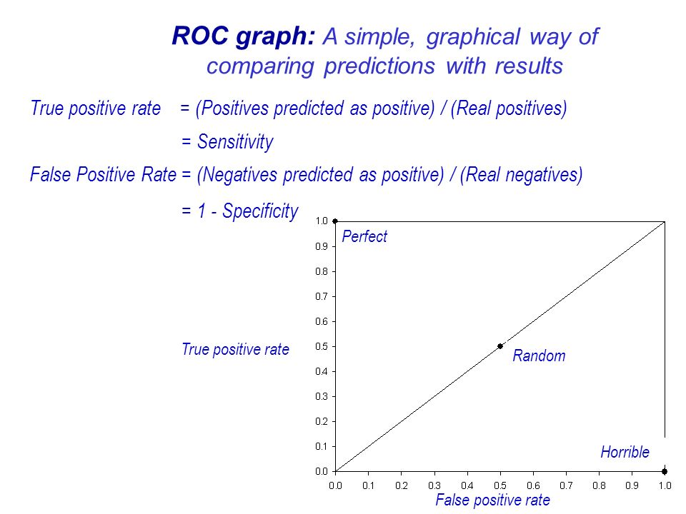 Perfect Random Horrible ROC graph: A simple, graphical way of comparing predictions with results True positive rate = (Positives predicted as positive) / (Real positives) = Sensitivity False Positive Rate = (Negatives predicted as positive) / (Real negatives) = 1 - Specificity False positive rate True positive rate
