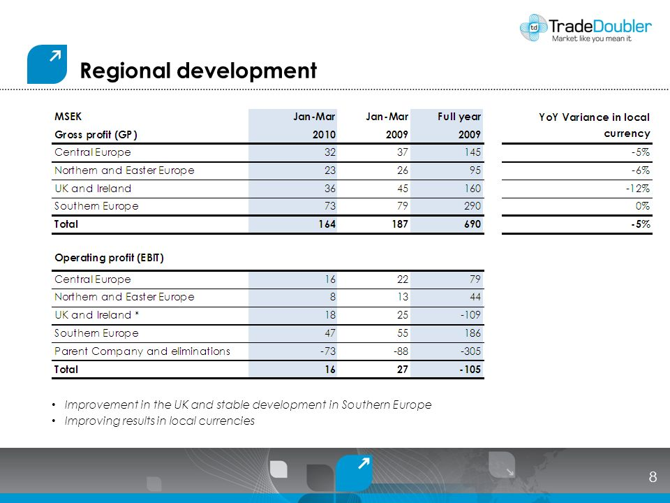 Regional development Improvement in the UK and stable development in Southern Europe Improving results in local currencies 8