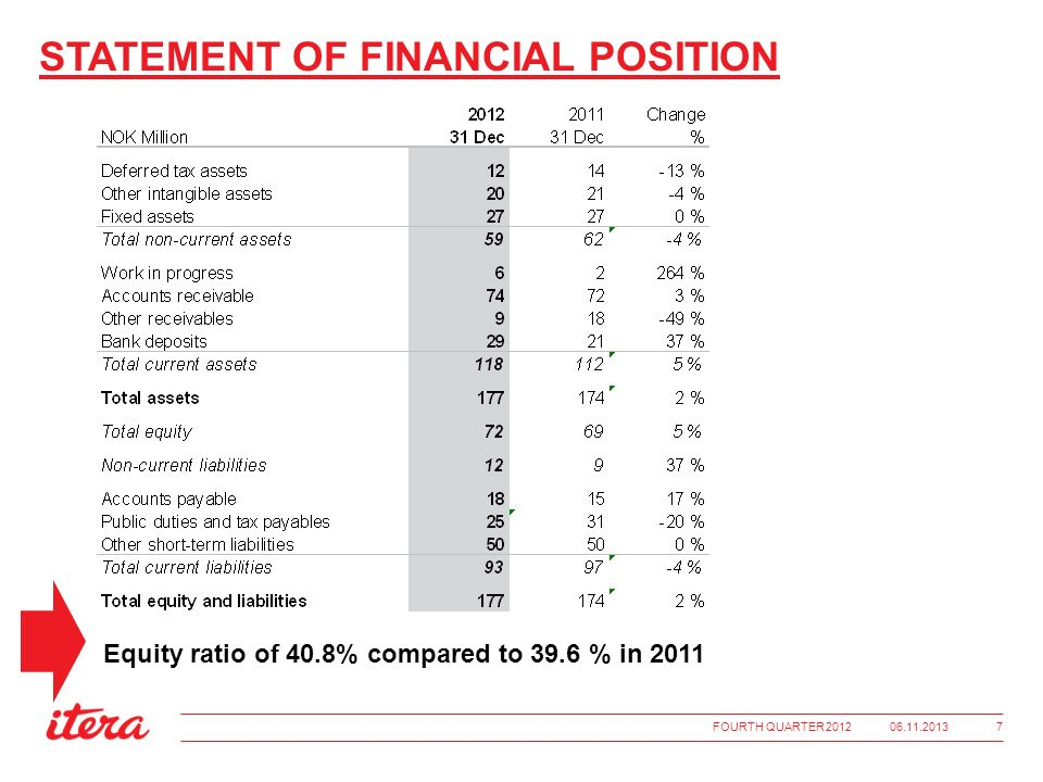 STATEMENT OF FINANCIAL POSITION Equity ratio of 40.8% compared to 39.6 % in 2011 06.11.2013FOURTH QUARTER 2012 7