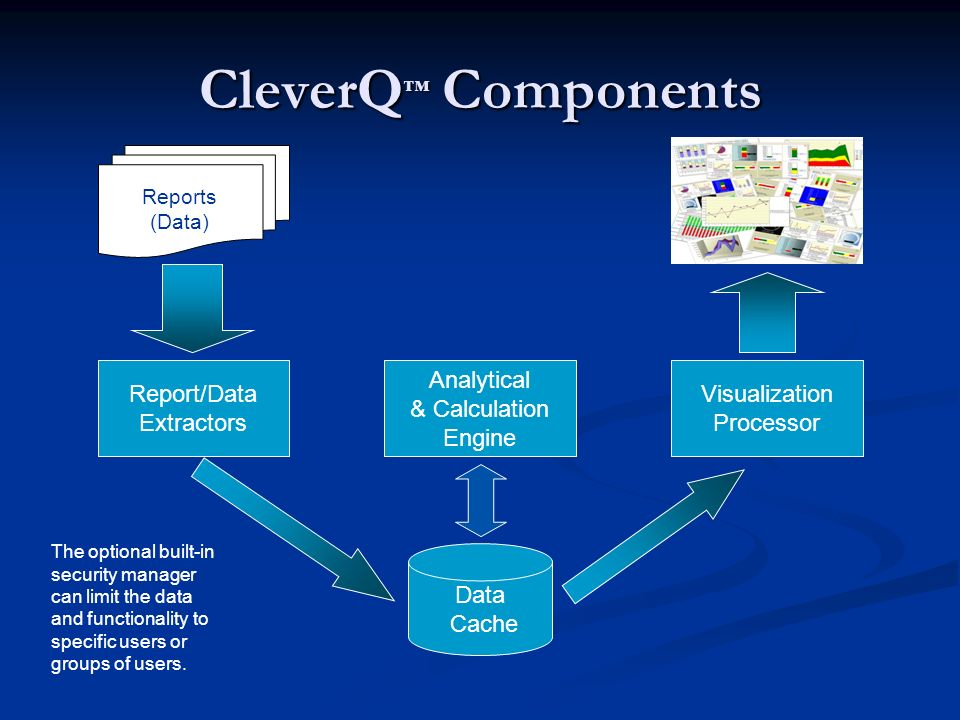 CleverQ Components Report/Data Extractors Analytical & Calculation Engine Visualization Processor Reports (Data) Data Cache The optional built-in security manager can limit the data and functionality to specific users or groups of users.