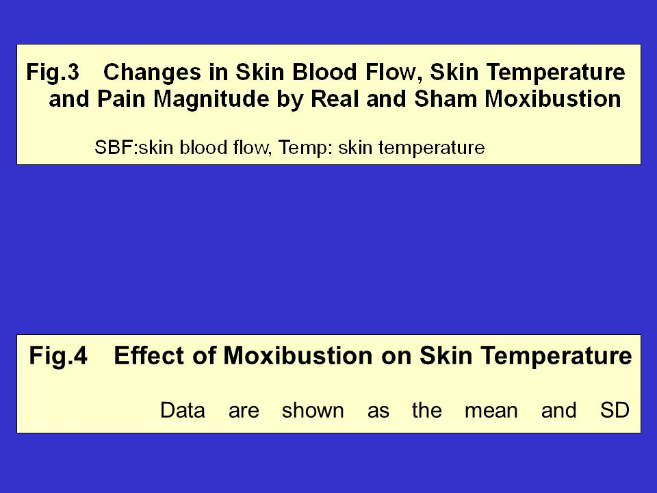 Fig.4 Effect of Moxibustion on Skin Temperature Data are shown as the mean and SD