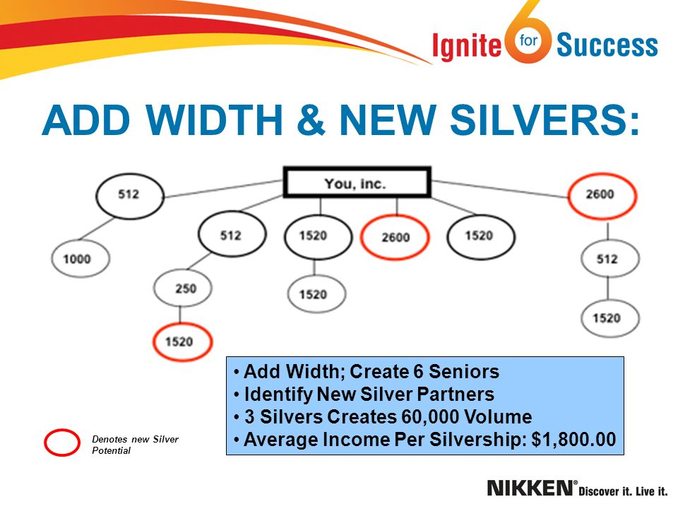 ADD WIDTH & NEW SILVERS: Denotes new Silver Potential Add Width; Create 6 Seniors Identify New Silver Partners 3 Silvers Creates 60,000 Volume Average Income Per Silvership: $1,800.00
