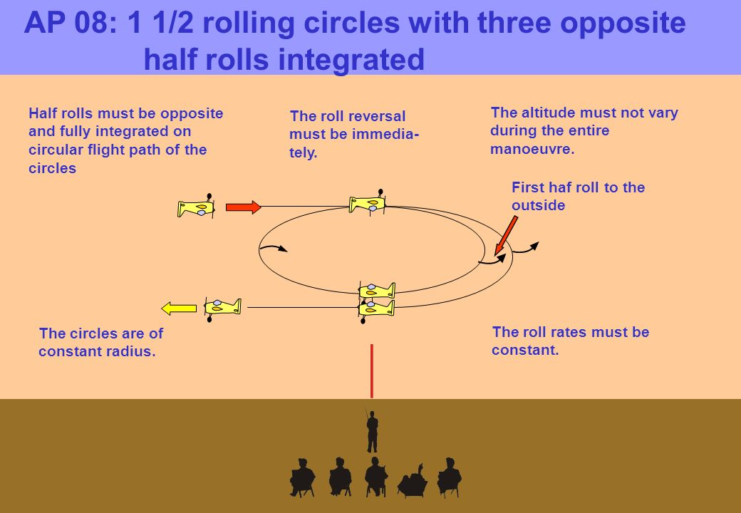 AP 08: 1 1/2 rolling circles with three opposite half rolls integrated The circles are of constant radius.
