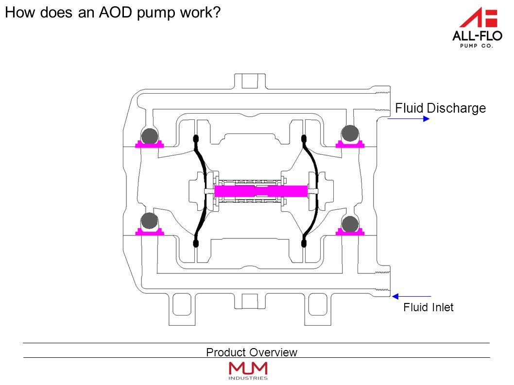 Fluid Inlet Fluid Discharge How does an AOD pump work Product Overview