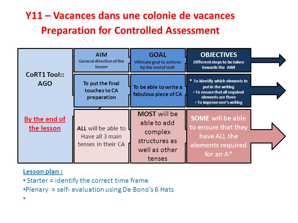 Y11 – Vacances dans une colonie de vacances Preparation for Controlled Assessment CoRT1 Tool:: AGO By the end of the lesson AIM General direction of the lesson GOAL Ultimate goal to achieve by the end of Unit OBJECTIVES Different steps to be taken towards the AIM Lesson plan : Starter = identify the correct time frame Plenary = self- evaluation using De Bonos 6 Hats ALL will be able to Have all 3 main tenses in their CA MOST will be able to add complex structures as well as other tenses SOME will be able to ensure that they have ALL the elements required for an A* To put the final touches to CA preparation To be able to write a fabulous piece of CA To identify which elements to put in the writing To ensure that all required elements are there To improve ones writing