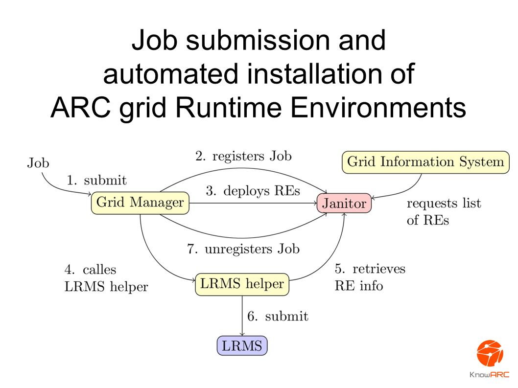 Job submission and automated installation of ARC grid Runtime Environments