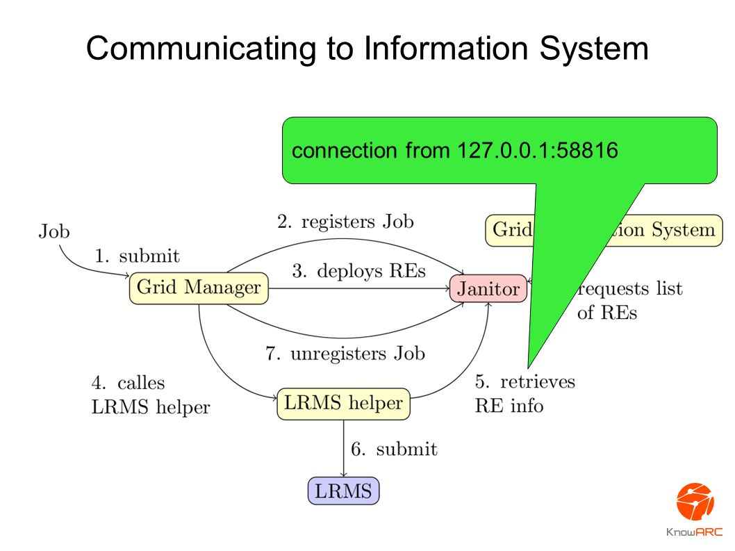 Communicating to Information System connection from 127.0.0.1:58816