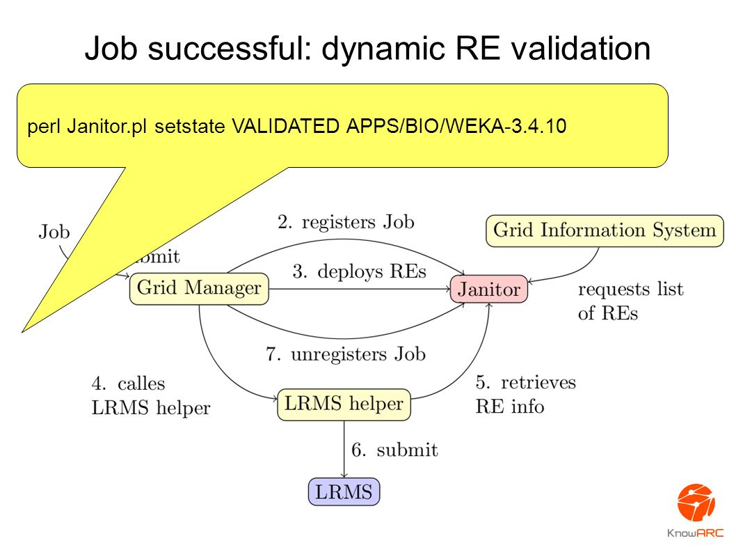 Job successful: dynamic RE validation perl Janitor.pl setstate VALIDATED APPS/BIO/WEKA-3.4.10