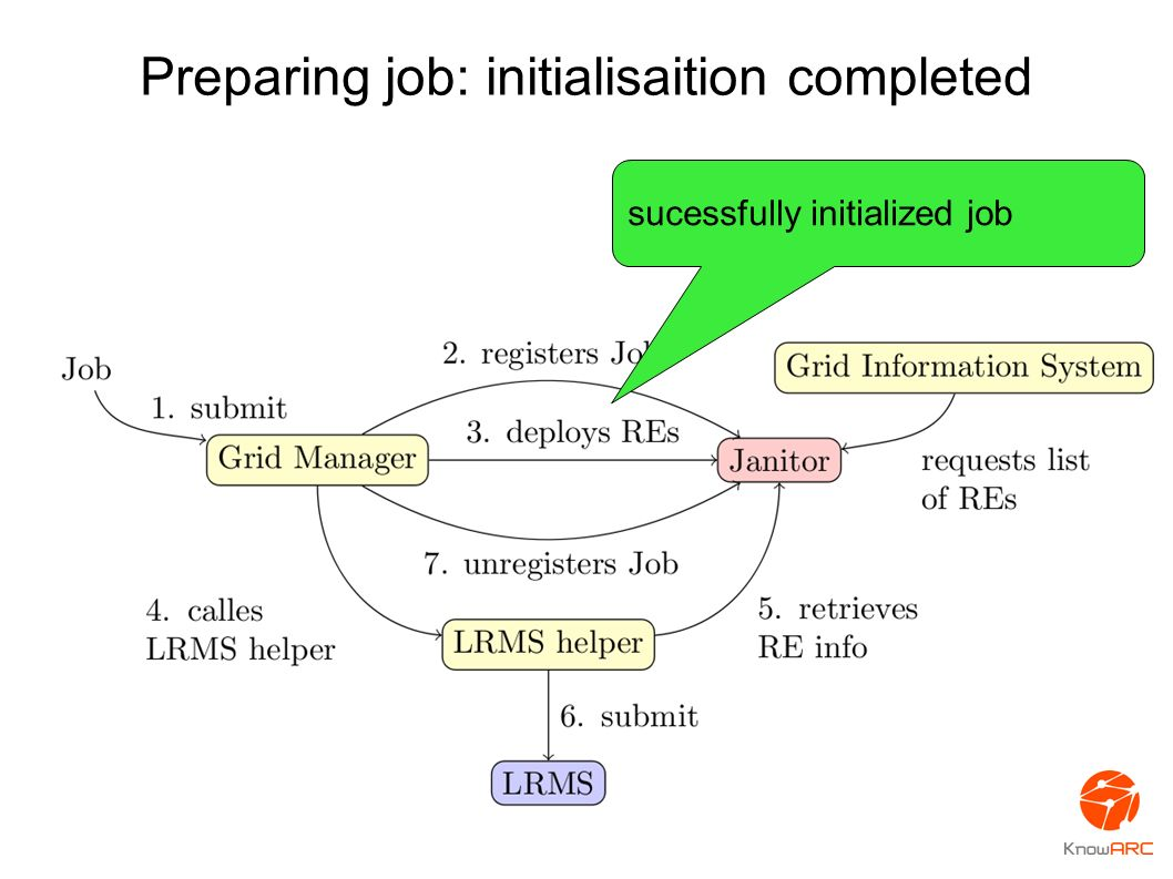 Preparing job: initialisaition completed sucessfully initialized job