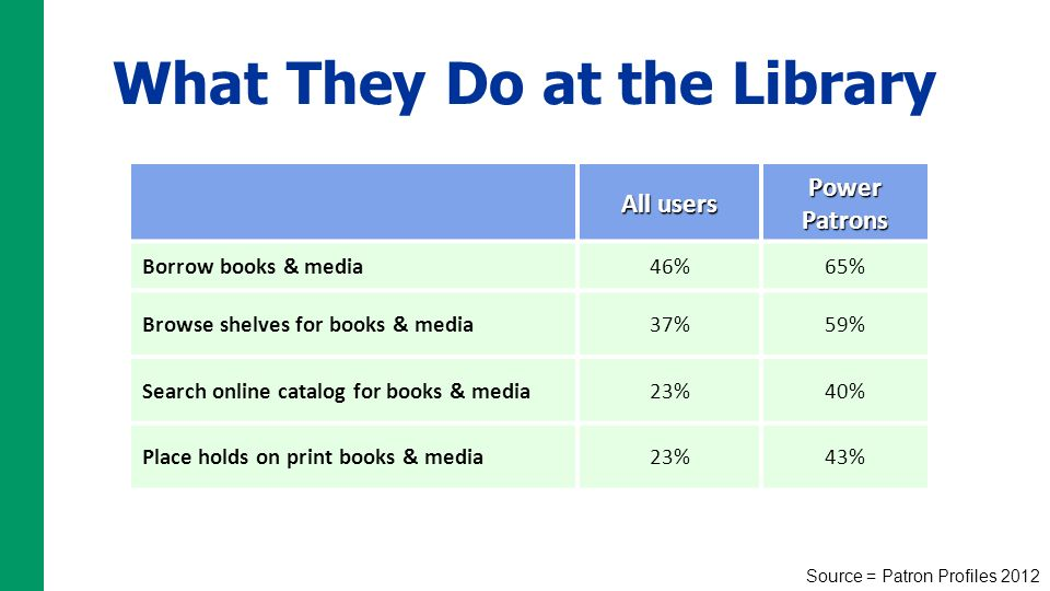 What They Do at the Library All users Power Patrons Borrow books & media46%65% Browse shelves for books & media37%59% Search online catalog for books & media23%40% Place holds on print books & media23%43% Source = Patron Profiles 2012