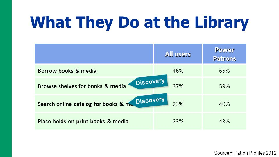 All users Power Patrons Borrow books & media46%65% Browse shelves for books & media37%59% Search online catalog for books & media23%40% Place holds on print books & media23%43% What They Do at the Library Discovery Source = Patron Profiles 2012