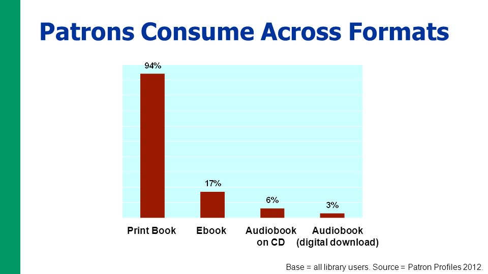 Patrons Consume Across Formats Print BookEbookAudiobook on CD Audiobook (digital download) Base = all library users.