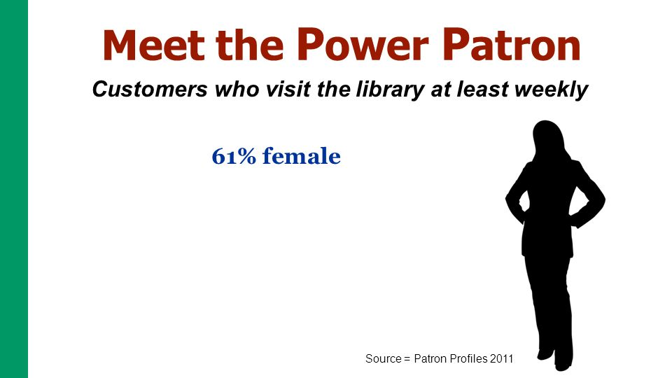 Customers who visit the library at least weekly Source = Patron Profiles % female