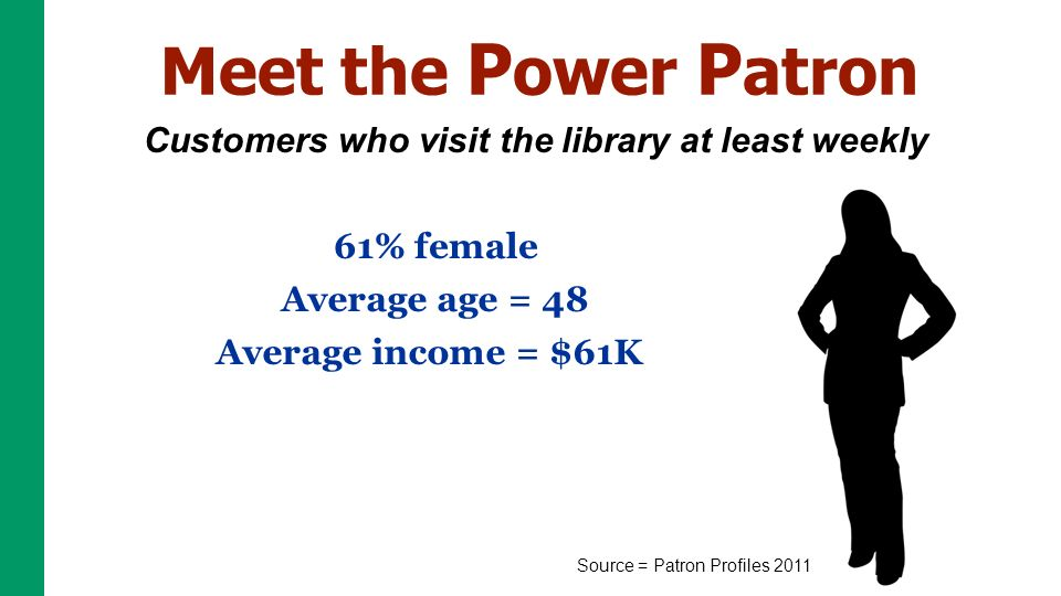 Meet the P ower P atron Customers who visit the library at least weekly Source = Patron Profiles % female Average age = 48 Average income = $61K