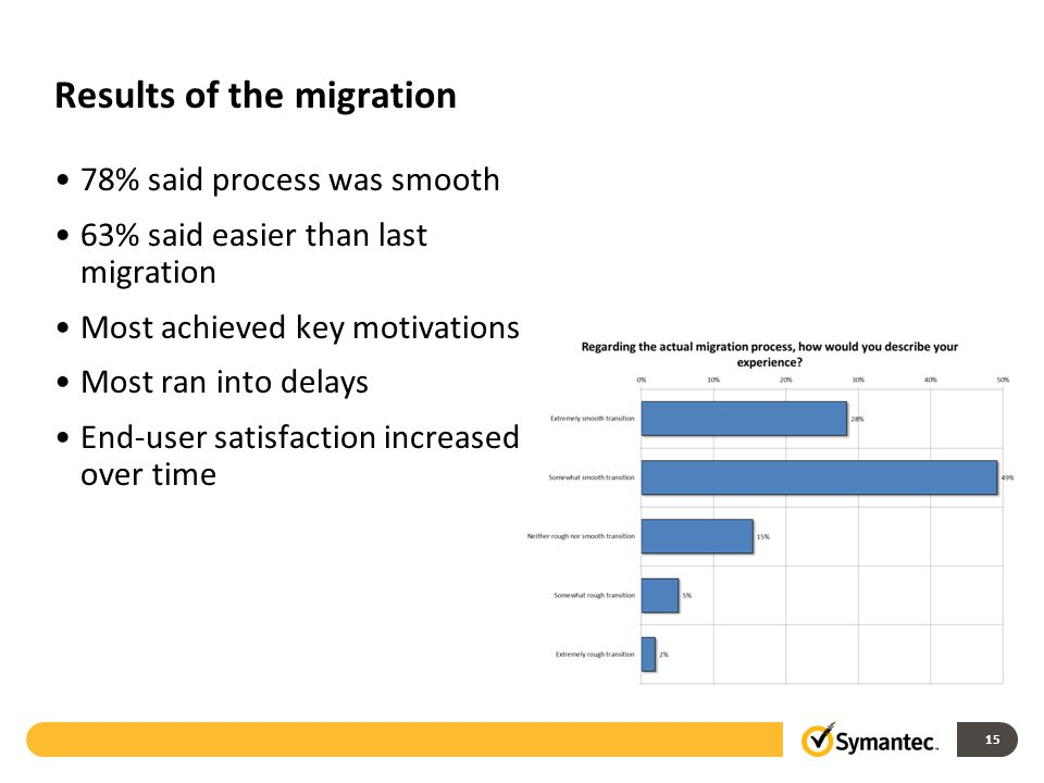 Results of the migration 78% said process was smooth 63% said easier than last migration Most achieved key motivations Most ran into delays End-user satisfaction increased over time 15