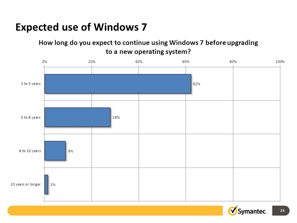 Expected use of Windows 7 23