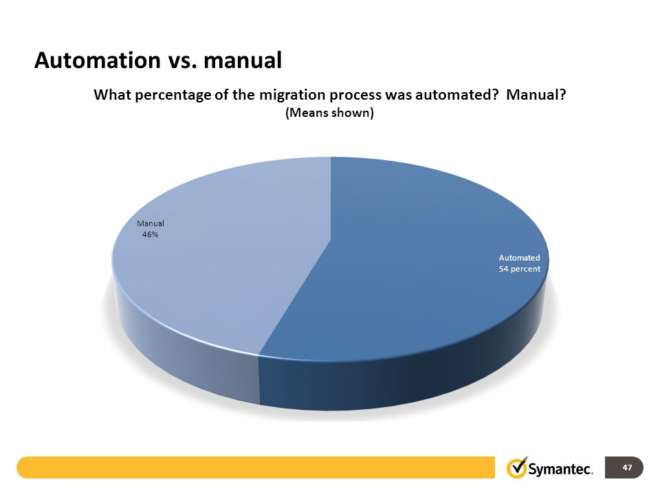 Automation vs. manual 47