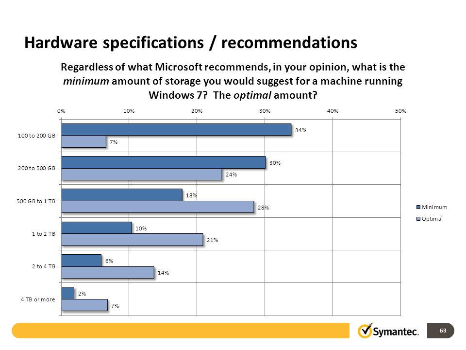 Hardware specifications / recommendations 63