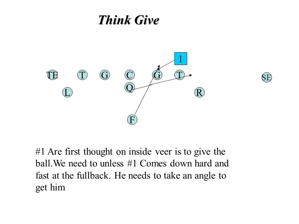 Think Give TGC Q G F TE RL T SE 1 #1 Are first thought on inside veer is to give the ball.We need to unless #1 Comes down hard and fast at the fullback.