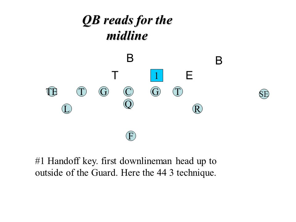QB reads for the midline TGC Q G F TE RL T SE 1 #1 Handoff key.