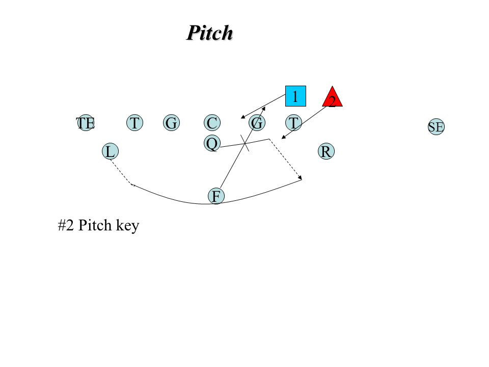 Pitch TGC Q G F TE RL T SE 1 2 #2 Pitch key
