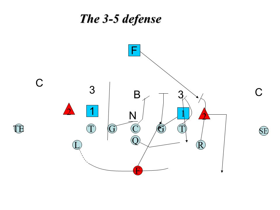 The 3-5 defense TGC Q G F TE RL T SE 1 2 2 1 N B F C 3 3 C