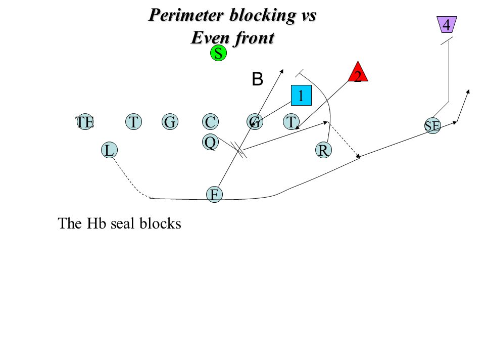 Perimeter blocking vs Even front TGC Q G F TE RL T SE 1 2 S 4 The Hb seal blocks B