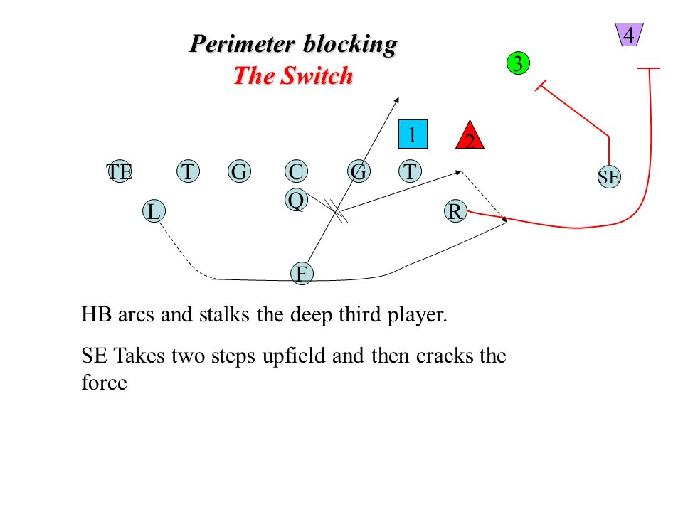 Perimeter blocking The Switch TGC Q G F TE RL T SE 1 2 3 4 HB arcs and stalks the deep third player.