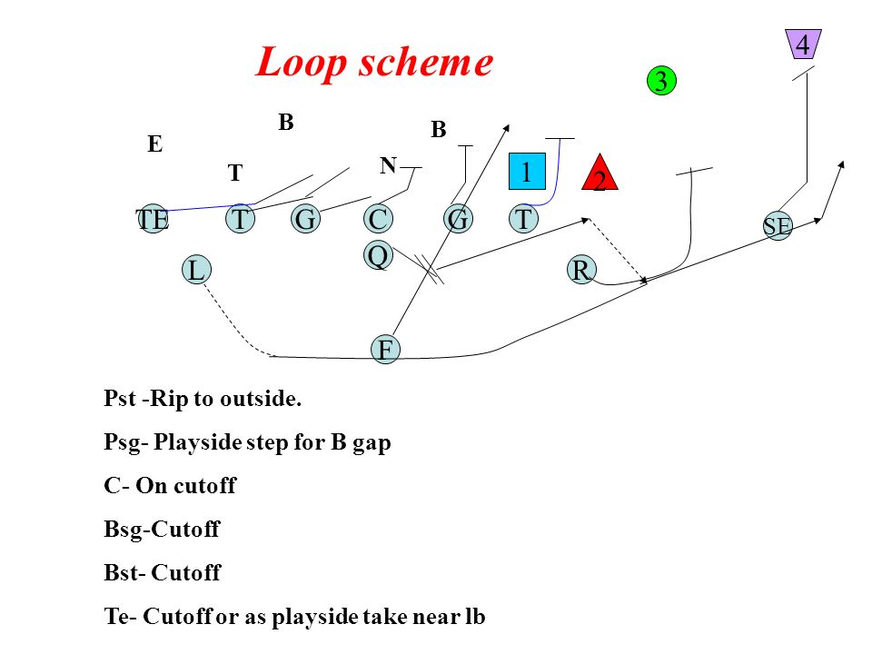 Loop scheme TGC Q G F TE RL T SE 1 2 3 4 Pst -Rip to outside.