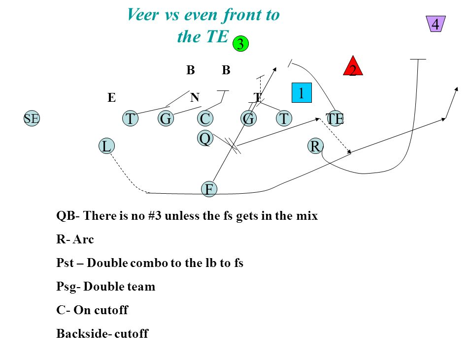 Veer vs even front to the TE TGC Q G F TE RL T SE 1 2 3 4 QB- There is no #3 unless the fs gets in the mix R- Arc Pst – Double combo to the lb to fs Psg- Double team C- On cutoff Backside- cutoff N BB TE