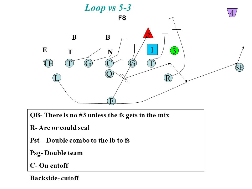 Loop vs 5-3 TGC Q G F TE RL T SE 1 2 3 4 QB- There is no #3 unless the fs gets in the mix R- Arc or could seal Pst – Double combo to the lb to fs Psg- Double team C- On cutoff Backside- cutoff N BB T E FS