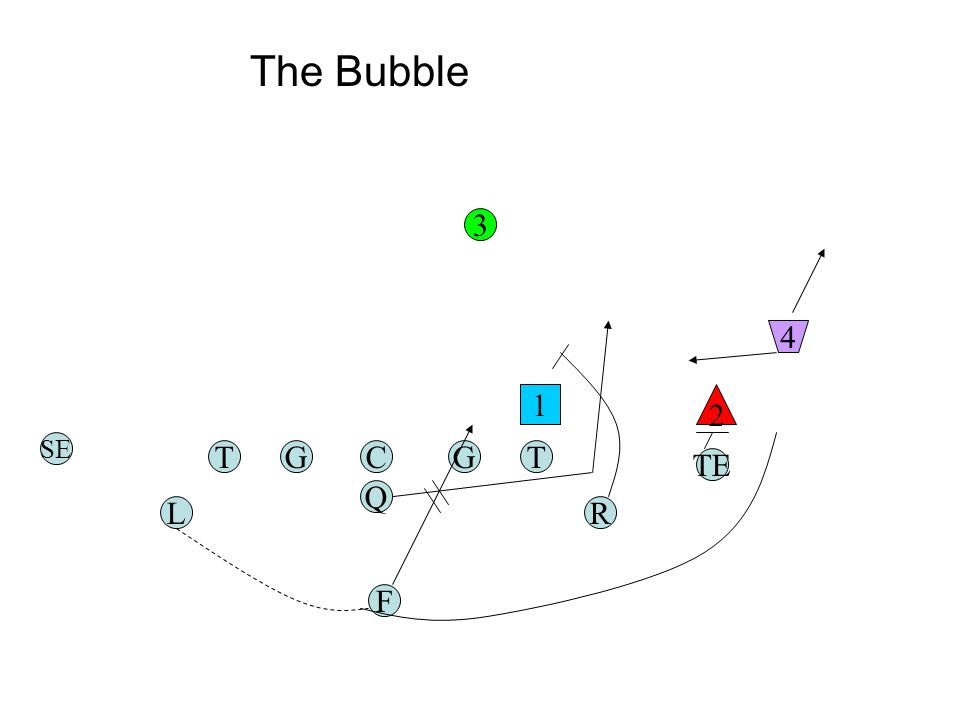 TGC Q G F TE RL T SE 1 2 3 4 The Bubble