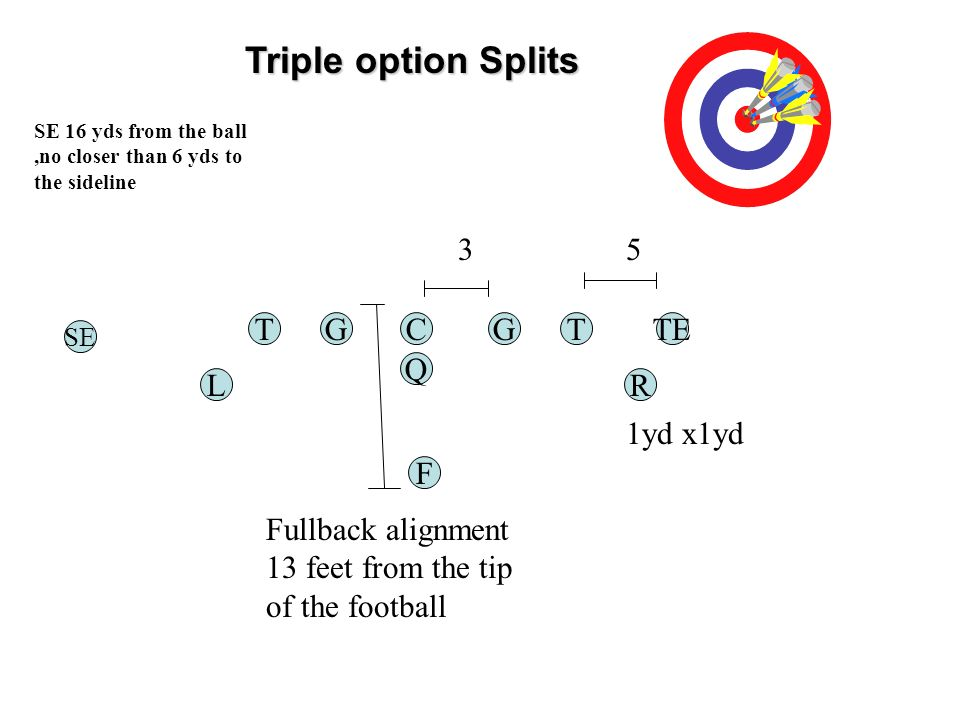 Triple option Splits TGC Q G F Fullback alignment 13 feet from the tip of the football 3 TE 5 RL T SE 1yd x1yd SE 16 yds from the ball,no closer than 6 yds to the sideline