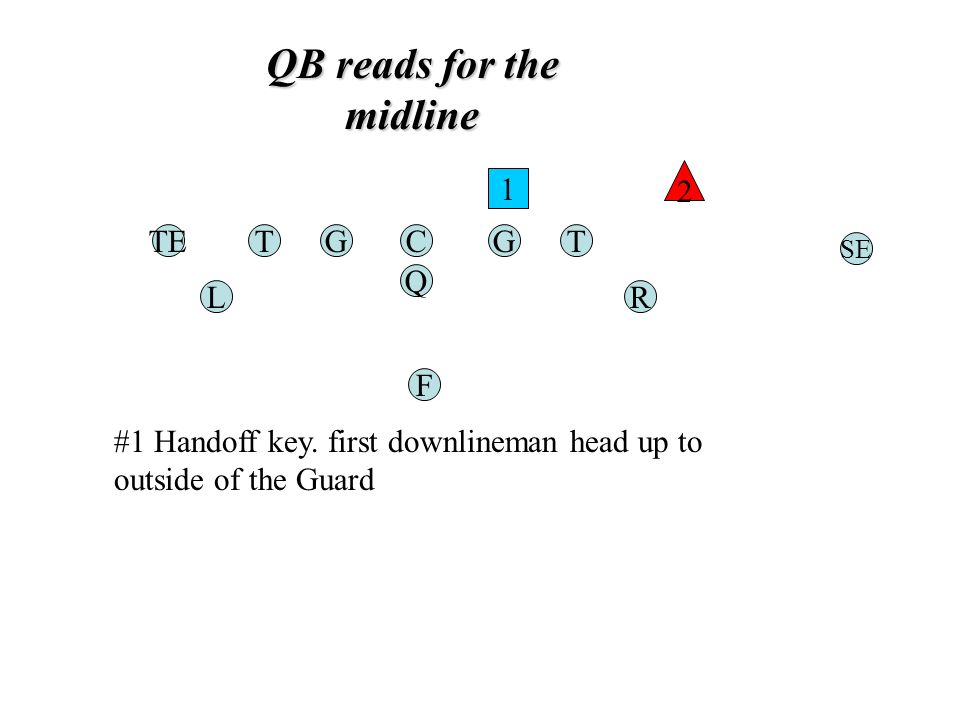 QB reads for the midline TGC Q G F TE RL T SE 1 2 #1 Handoff key.