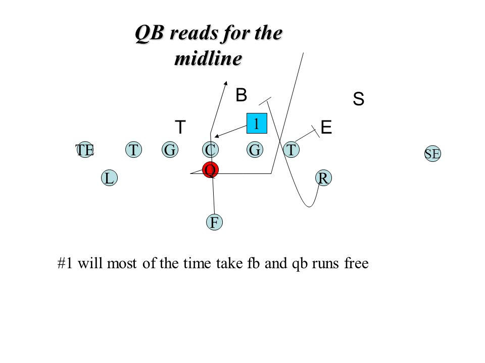 QB reads for the midline TGC Q G F TE RL T SE 1 #1 will most of the time take fb and qb runs free E S B T