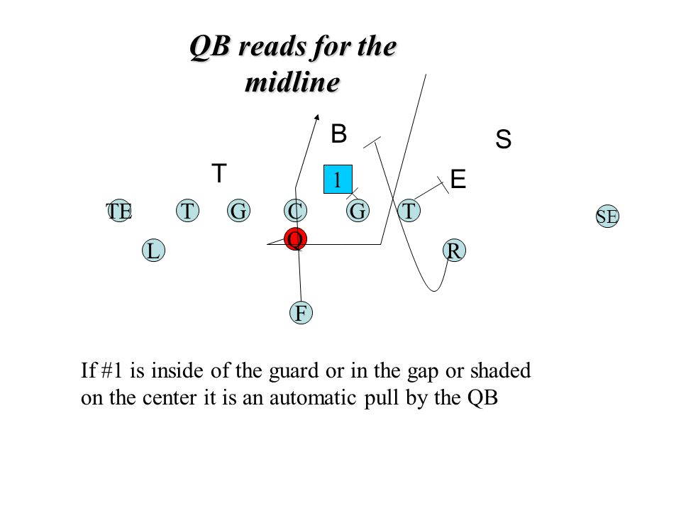 QB reads for the midline TGC Q G F TE RL T SE 1 If #1 is inside of the guard or in the gap or shaded on the center it is an automatic pull by the QB E S B T
