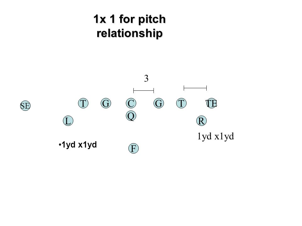 1x 1 for pitch relationship TGC Q G F 3 TE RL T SE 1yd x1yd