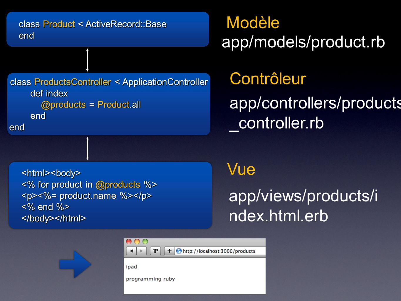 class Product < ActiveRecord::Base end end Modèle app/models/product.rb class ProductsController < ApplicationController def index @products = Product.all endend class ProductsController < ApplicationController def index @products = Product.all endend Contrôleur app/controllers/products _controller.rb <html><body> </body></html><html><body> </body></html> Vue app/views/products/i ndex.html.erb