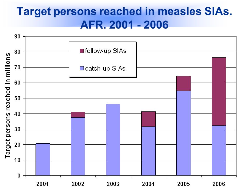 Bureau Régional de lOMS pour lAfrique / WHO Regional Office for Africa 8 Target persons reached in measles SIAs.
