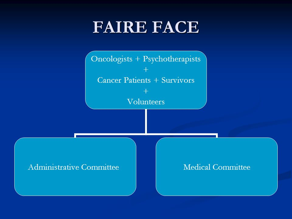 FAIRE FACE Oncologists + Psychotherapists + Cancer Patients + Survivors + Volunteers Administrative CommitteeMedical Committee