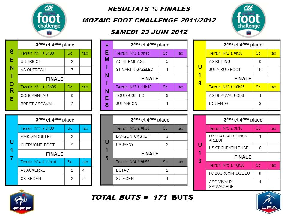 RESULTATS ½ FINALES MOZAIC FOOT CHALLENGE 2011/2012 SAMEDI 23 JUIN 2012 TOTAL BUTS = 171 BUTS SENIORSSENIORS 3 ème et 4 ème place Terrain N°1 à 8h30Sctab US TRICOT2 AS OUTREAU7 FINALE Terrain N°1 à 10h05Sctab CONCARNEAU0 BREST ASCAVAL2 FEMININESFEMININES 3 ème et 4 ème place Terrain N°3 à 9h45Sctab AC HERMITAGE5 ST MARTIN GAZELEC 1 FINALE Terrain N°3 à 11h10Sctab TOULOUSE FC9 JURANCON1 U17U17 3 ème et 4 ème place Terrain N°4 à 8h30Sctab AMS MADRILLET2 CLERMONT FOOT9 FINALE Terrain N°4 à 11h10Sctab AJ AUXERRE24 CS SEDAN22 U15U15 3 ème et 4 ème place Terrain N°3 à 8h30Sctab LANGON CASTET3 US JARNY 2 FINALE Terrain N°4 à 9h55Sctab ESTAC2 SU AGEN1 U19U19 3 ème et 4 ème place Terrain N°2 à 8h30Sctab AS REDING0 JURA SUD FOOT10 FINALE Terrain N°2 à 10h05Sctab AS BEAUVAIS OISE1 ROUEN FC3 U13U13 3 ème et 4 ème place Terrain N°5 à 9h15Sctab FC CHÂTEAU CHINON ARLEUF 1 US ST QUENTIN DUCE 6 FINALE Terrain N°5 à 10h20Sctab FC BOURGOIN JALLIEU 8 ASC VIVAUX SAUVAGERE 1