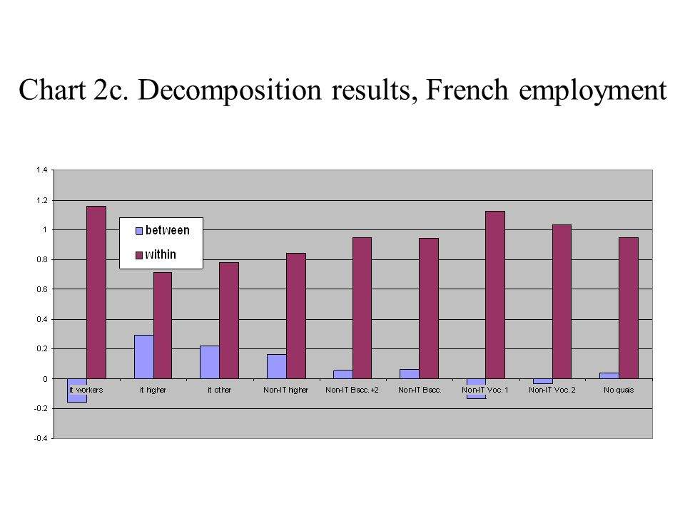 Chart 2c. Decomposition results, French employment