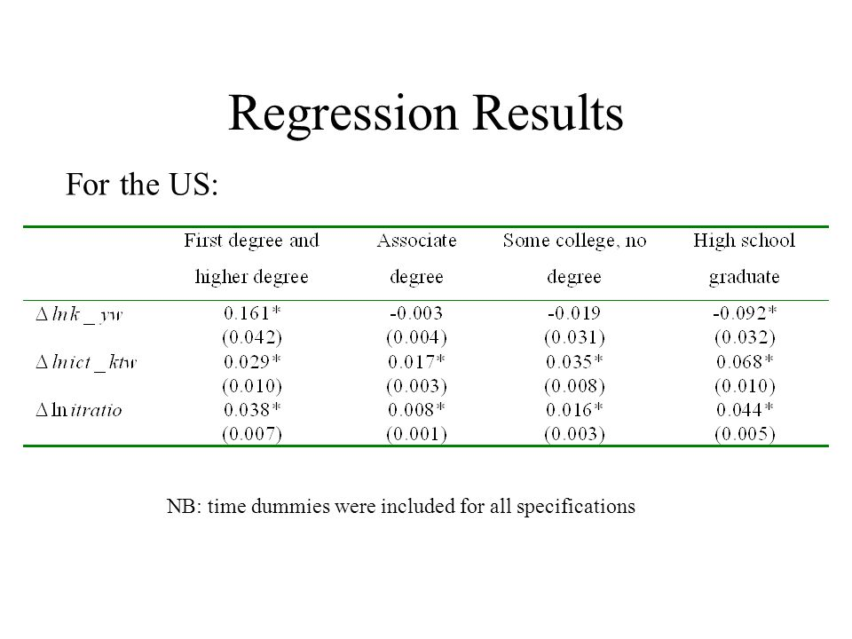 Regression Results For the US: NB: time dummies were included for all specifications