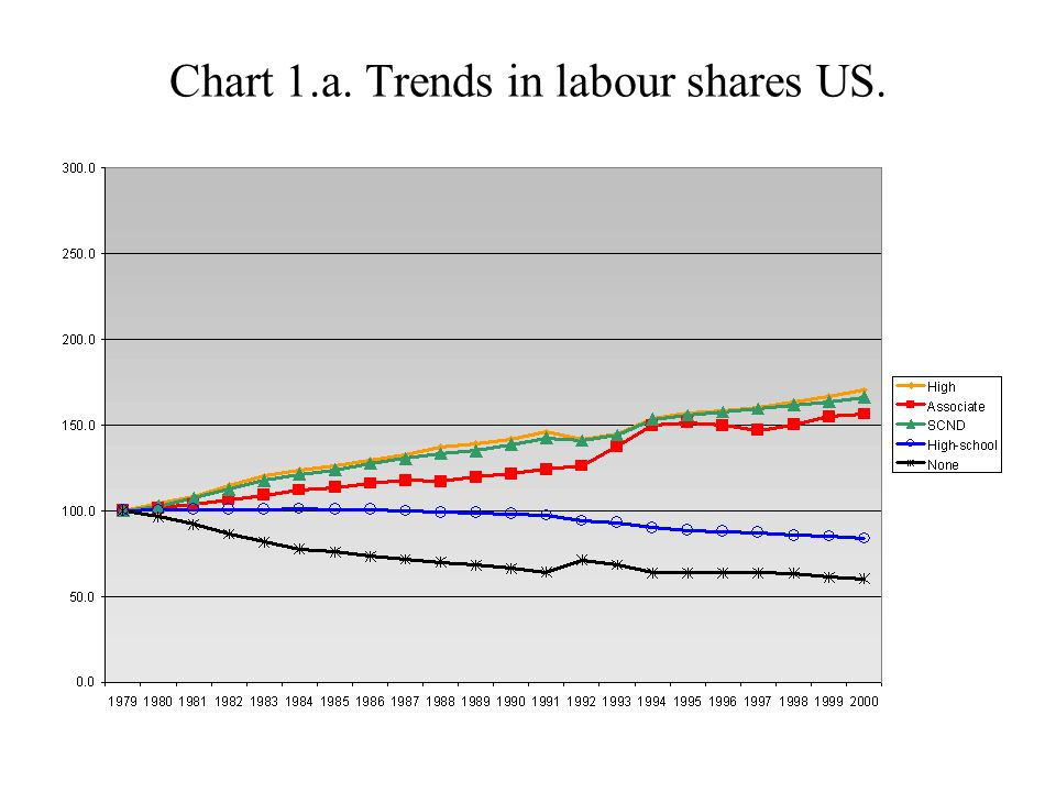 Chart 1.a. Trends in labour shares US.