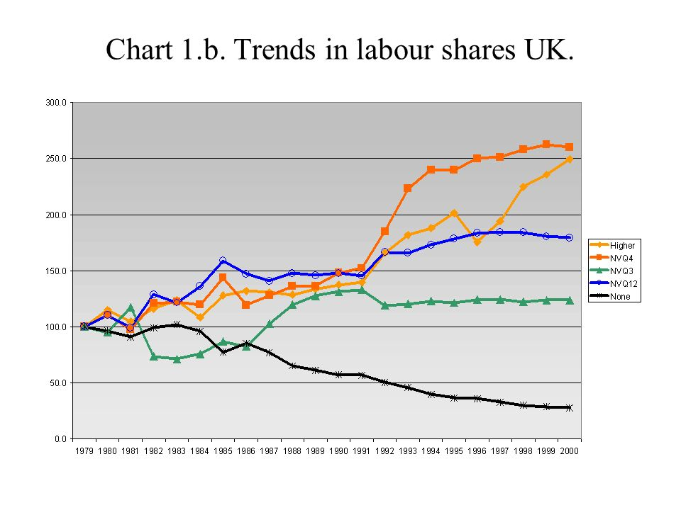 Chart 1.b. Trends in labour shares UK.