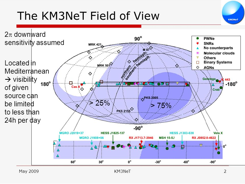 May 2009KM3NeT2 The KM3NeT Field of View 2 downward sensitivity assumed Located in Mediterranean visibility of given source can be limited to less than 24h per day > 75% > 25%