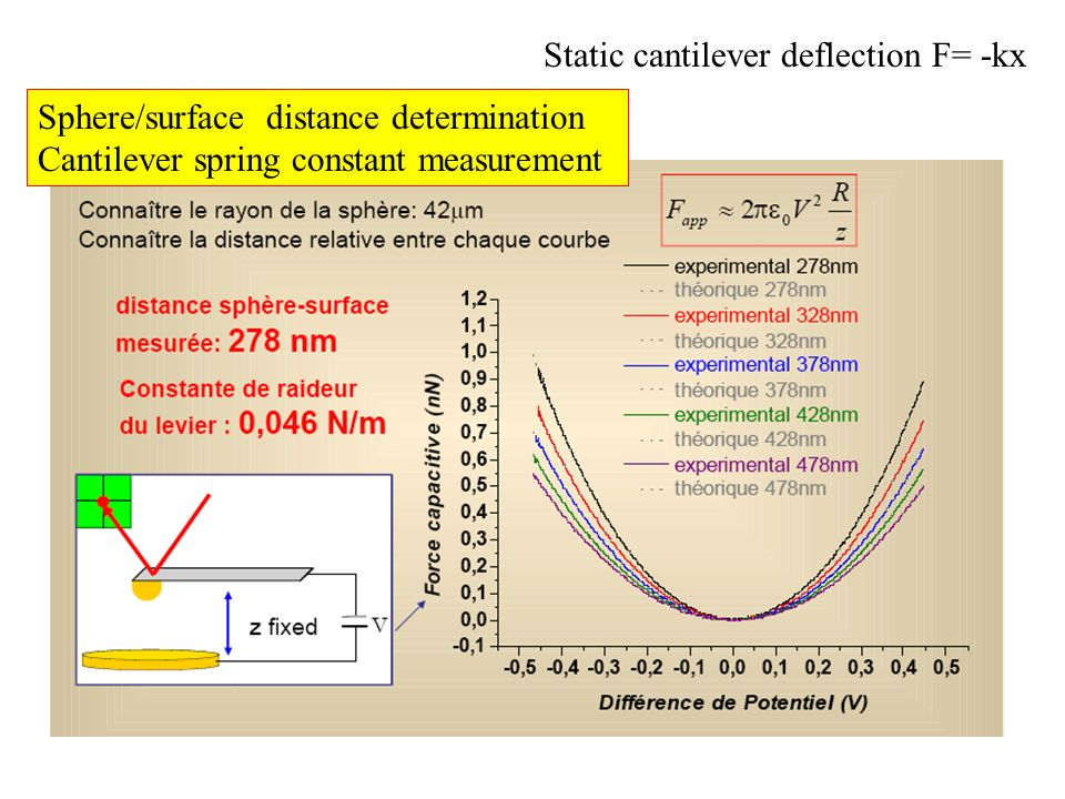 Sphere/surface distance determination Cantilever spring constant measurement Static cantilever deflection F= -kx